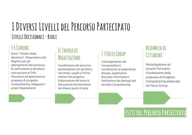 11_livelli-partecipativi