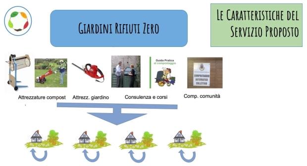 giardini-rifiuti-zero-2_schema-servizio.jpeg
